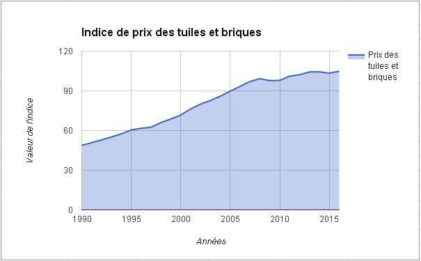 Evolution du prix des produits en terre cuite (briques, tuiles...) depuis les années 90.