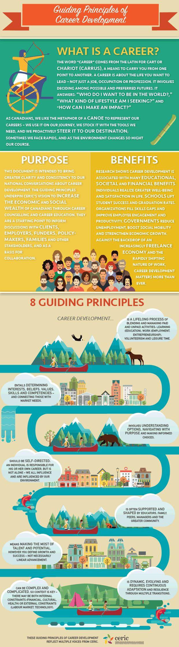 Guiding Principles of  Career Development | CERIC