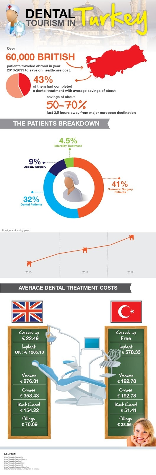 Infographics for dental tourism in Turkey