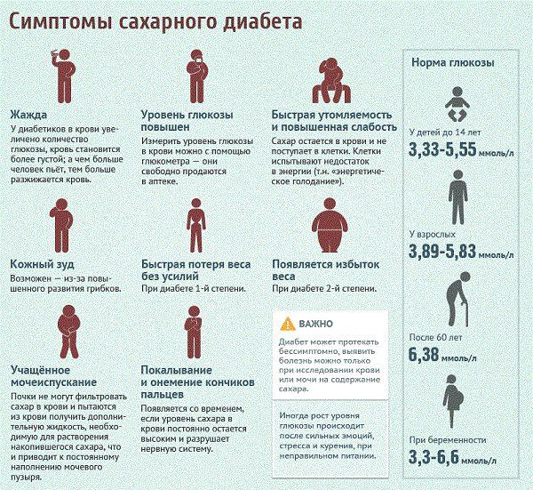САХАРНЫЙ ДИАБЕТ - СИМПТОМЫ, ПРИЗНАКИ, ДИЕТА И ЛЕЧЕНИЕ.