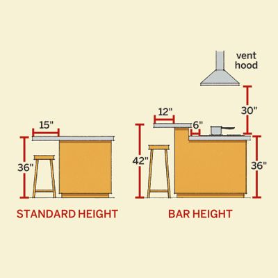 The best height for kitchen islands? The higher a counter, the less overhang it needs. (Knees bend less on tall stools). The distance between the seat and the top of the counter is always the same—12 inches—which puts the surface at a comfortable height for eating. | Illustration: Arthur Mount