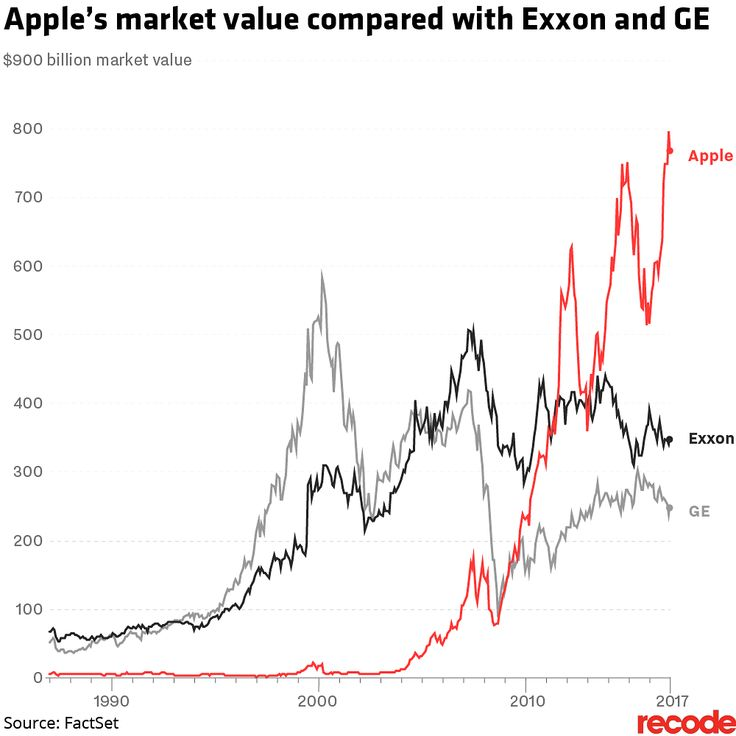 Apple's first iPhone was released 10 years ago today. While it wasn't the first smartphone, it leapfrogged far beyond the competition and launched the mobile revolution. Few industries or societies have been left unchanged.  Here are 5 charts that show some of the profound effects the iPhone-led — and Google Android-fueled — mobile boom have caused over the past decade.