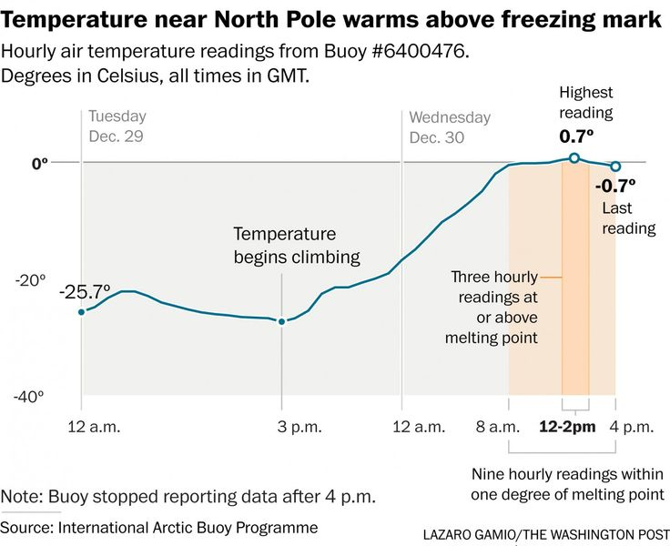 Freak storm pushes North Pole 50 degrees above normal to