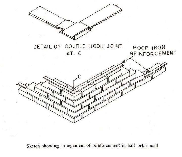 Best 25 Brick Masonry Ideas On Pinterest Masonry Wall