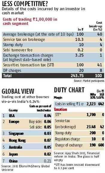 Us Stock Exchange Opening Hours