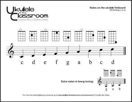 Image result for ukulele note scale   Ukulele, Ukulele ...