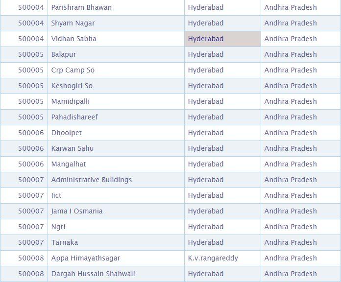 Pin Code of Warangal City of andhra pradesh, India, Search Pincode number By City, Postal Codes Of Warangal Cities