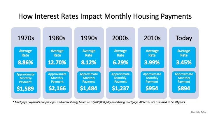 How Interest Rates Can Impact Your Monthly Housing Payments In 2020 Interest Rates Lowest Mortgage Rates Mortgage Interest Rates
