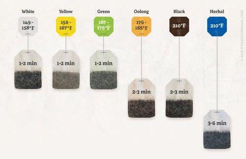 Tea steeping guide.