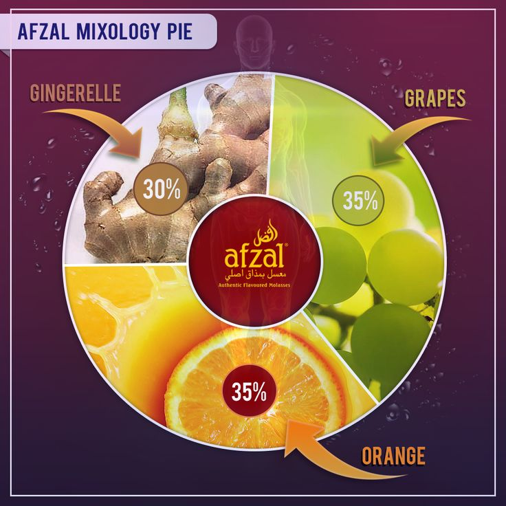 These 3 awesome flavours will release their combined synergies in your body, and give you a kick like none other!  #soexindia #loveafzal #Afzal #soex #instahookah #instashisha #hookah #nargile #mix #enjoy #chill #smoke #mixology