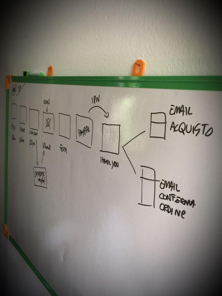 Una buona analisi prima di tutto.  #e-commerce #webkitchen #castelcucco