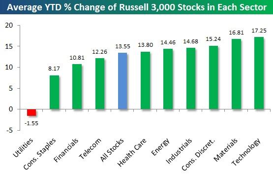 What financial crisis?  YTD gain as of 2/19/2012
