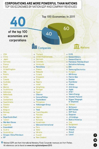 Corporate power: the corporations that control more money than entire countries.  https://www.facebook.com/photo.php?fbid=501869106531534=a.501345246583920.141310.130455360339579=1=nf