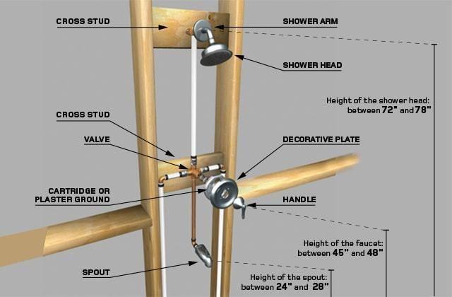 62 Install Bathtub Faucet Shower Plumbing Shower Faucet Repair