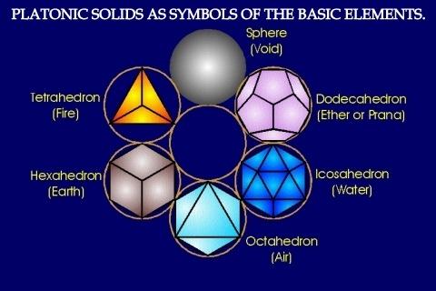 platonic solids. Ancient Wisdom for NOW! Crystals and The 13 Crystal Skulls  Rev. Marilee Ann Snyder-Nieciak,Transformational Author,Shaman,Teacher,Spiritual Guide,Crystal Skull Guardian  www.amazon.com/Marilee-Ann-Snyder-Nieciak/e/B00C7W3TFC  http://pinterest.com/KimberlyBurnham/ancient-wisdom-for-now-13-crystal-skulls-marilee-a/  Crystals,Crystal Skulls,Libraries,Personal Power Skulls,Shamanic Journeys,Drumming,Akashic Records,Ancestors,Quantum Biofeedback,Atlantis,Universe,Multiverses