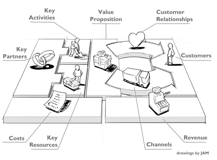 Best Canvas Business Model Images On   Business Ideas