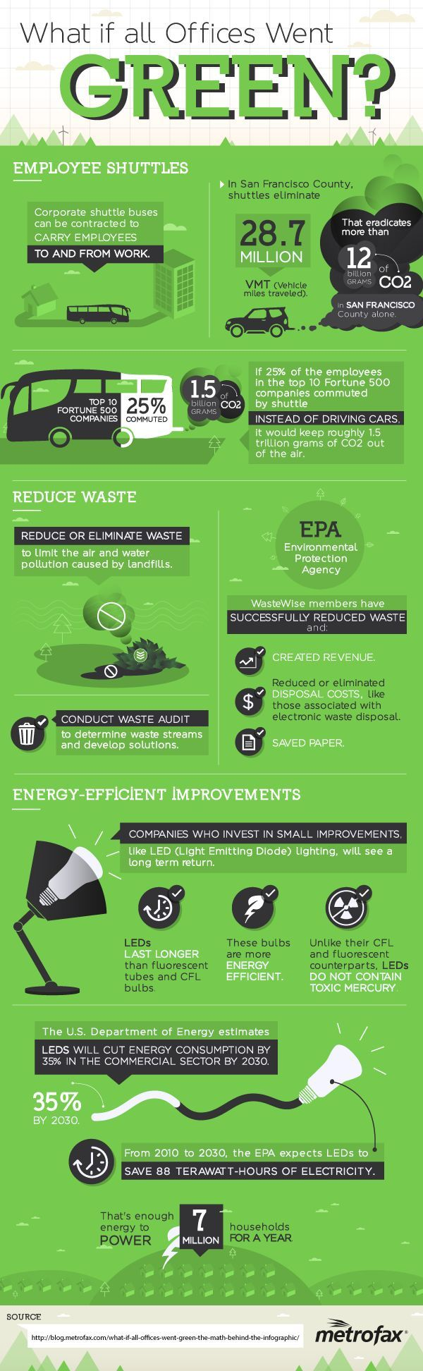 Great Infographic  What If All Offices Went Green? MNN   Mother Nature  Network