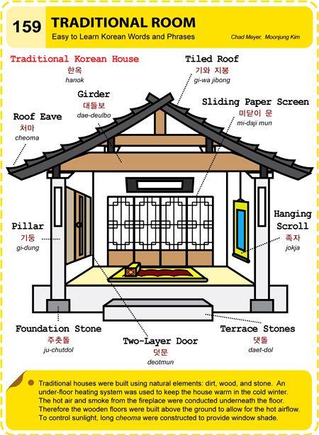 159 Learn Korean Hangul Traditional Room