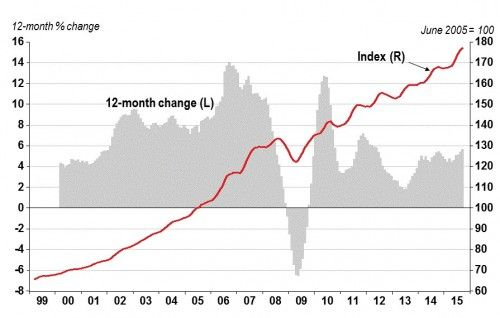 HPI Monthly Report: Home Prices up 0.6% in September