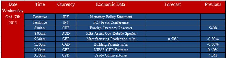 Major economic events of the Day, 7 OCt 2015