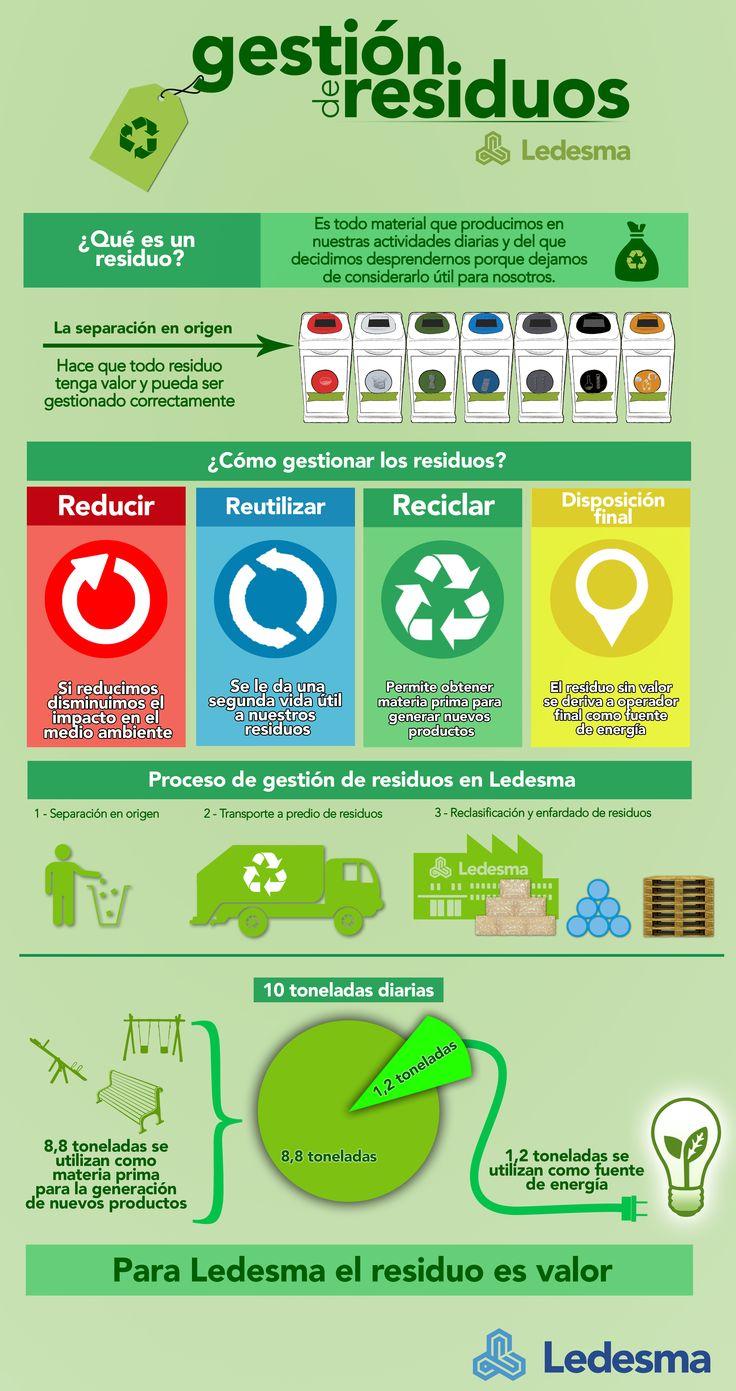 Infografía de Gestión de Residuos de #Ledesma