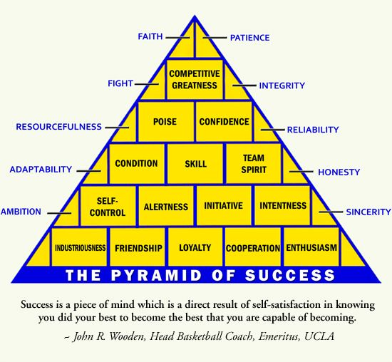 Zany image intended for john wooden pyramid of success printable