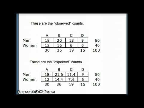 ▶ DuPage Statistics: Chi-Square Test for Contingency Tables - YouTube