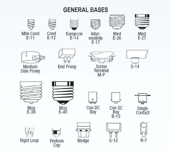 Light Bulb Bases Chart: Light Socket Types Learn About All The Different Types Of