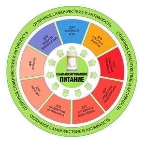 Особенности сбалансированного питания