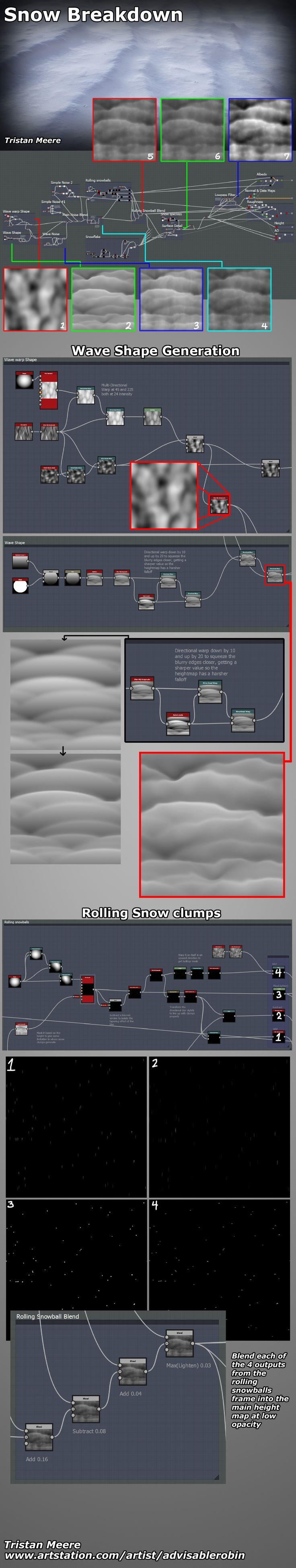 ArtStation - Windswept Snow Breakdown & Tips - Substance Designer 5, Tristan Meere