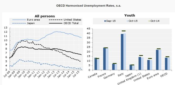 #Unemployment rate in OECD countries is down to 6.6% in October, with 40.6 million jobless http://bit.ly/1OhKwNO  #stats