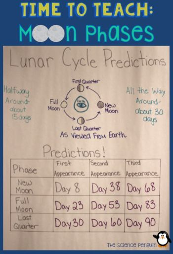 Making Predictions in the Lunar Cycle-- The silver text in the table is the information that is given.  The purple is what students work to fill in.