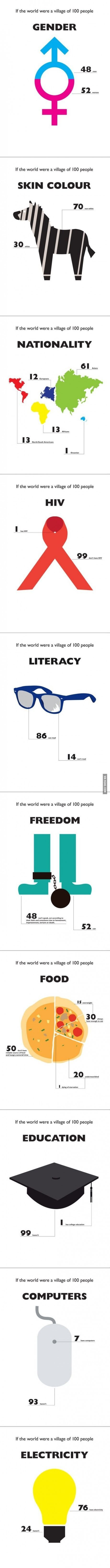 If the world were a village of 100 people... So interesting!