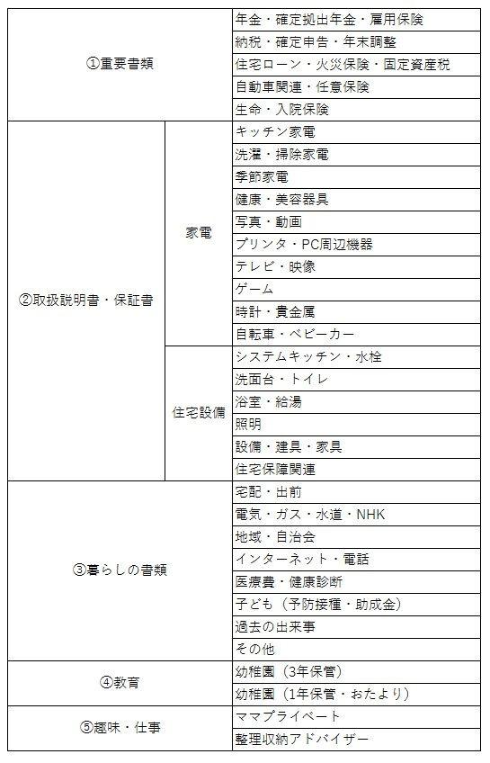 書類整理 分類項目