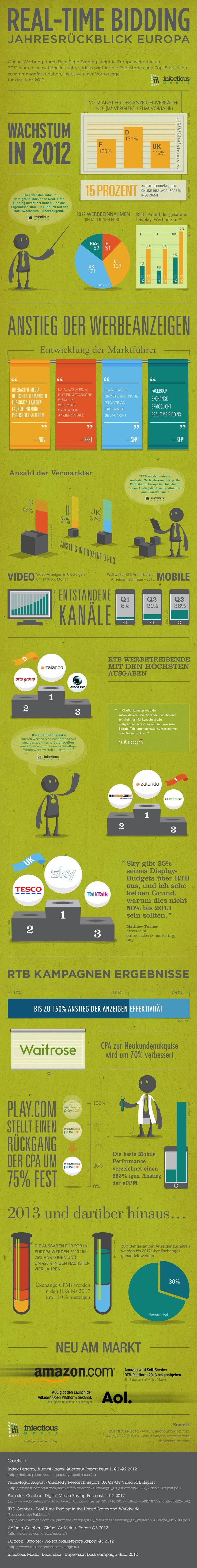 8 best RTB (Real Time Bidding) images on Pinterest