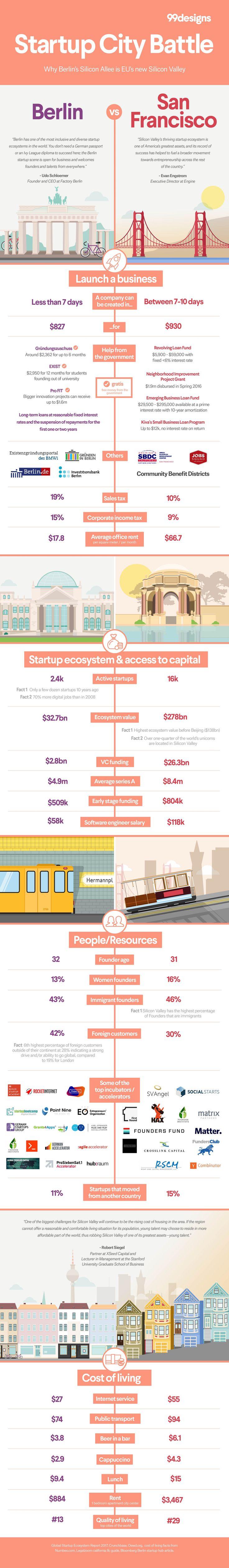 7 best 99designs Survey Data Infographics images on Pinterest | Info ...