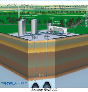 Compressed Air Energy Storage (CAES) | Energy Storage Association