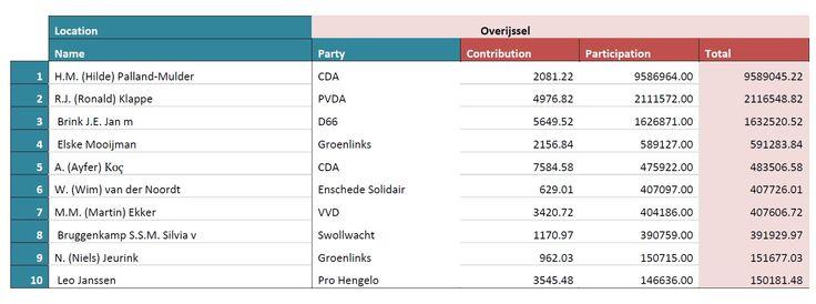 2de plek meest invloedrijke twitteraar van Overijssel tijdens #GR2014 #Kampen