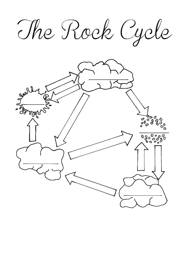 Free Printable Water Cycle Coloring Page G Worksheet Learning