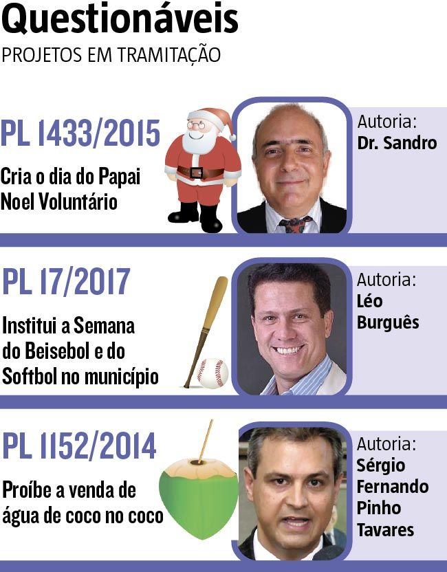 Criar a semana do softbol e do beisebol em BH, instituir o dia do Papai Noel Voluntário e proibir a venda de água de coco no próprio coco. Essas e outras propostas inusitadas chegaram a tramitar na Câmara Municipal de Belo Horizonte. (09/02/2017) #Política #Projetos #ProjetosDeLei #Lei #Vereadores #BH #BeloHorizonte #CMBH #HojeEmDia