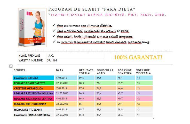 locul 16: - 4,4 kg + 3,3% masa musculara - 7,9% grasime somatica - 2% grasime viscerala