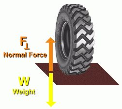 Normal force is the force perpendicular to the contact force and holds an object/keeps it from falling. in the picture the normal force is holding the tire up.