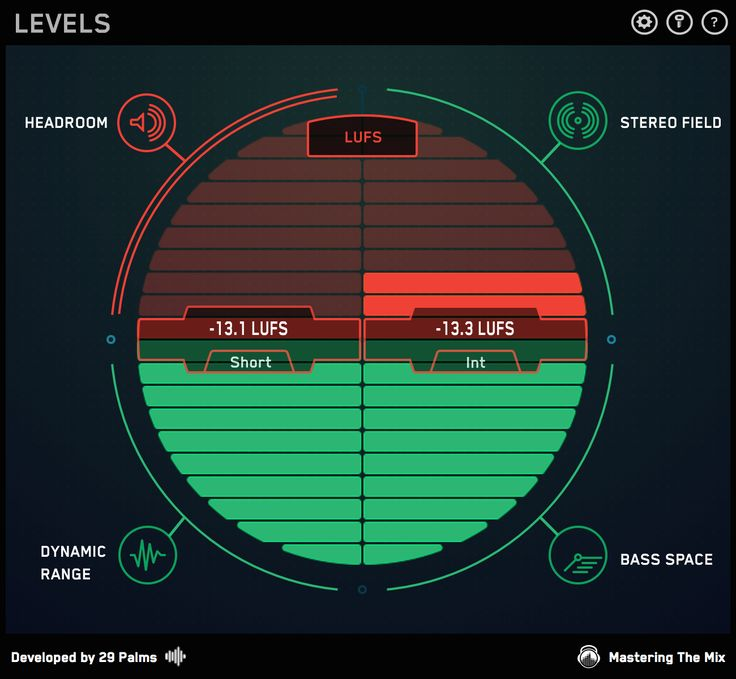 Mixing and Mastering Using LUFS