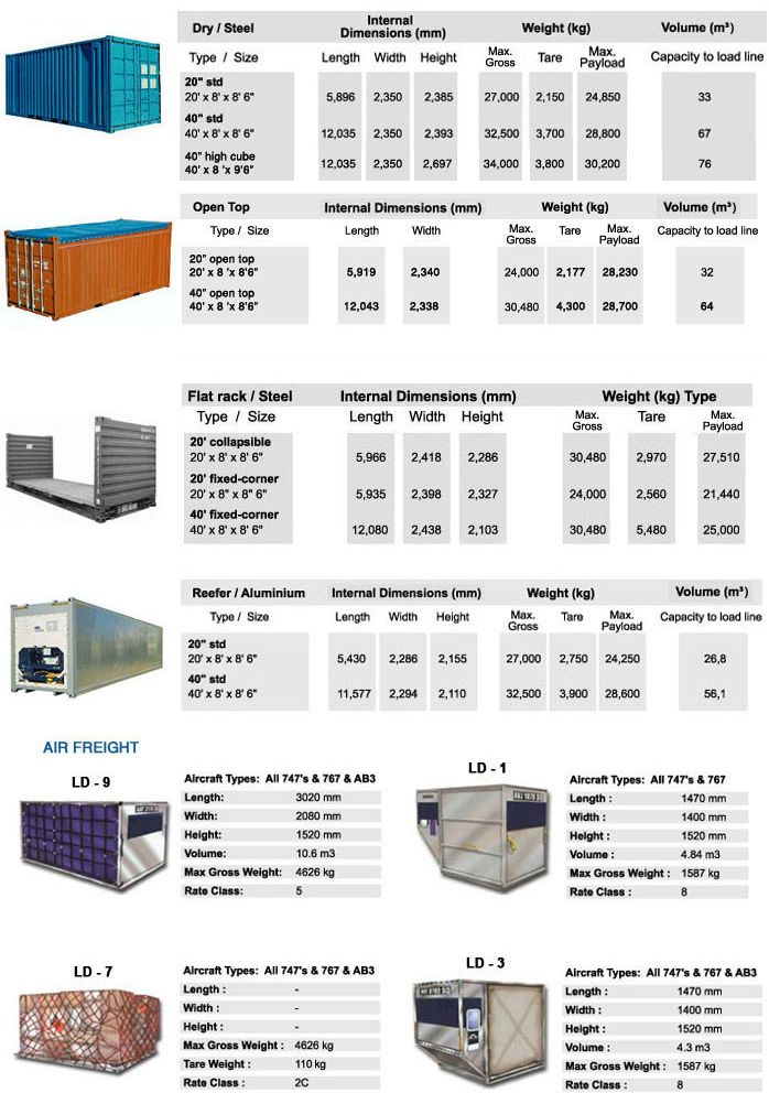 container-specifications