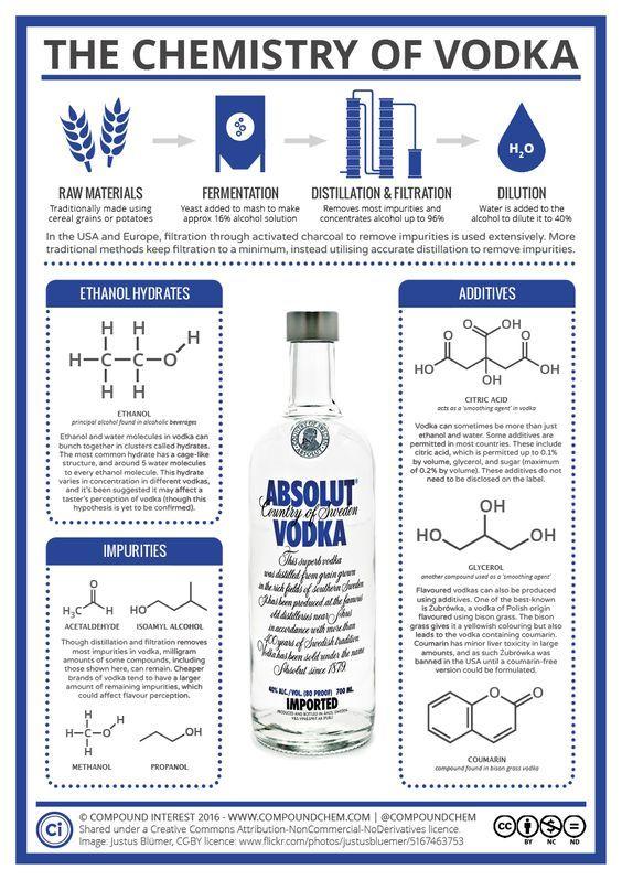 La química del vodka