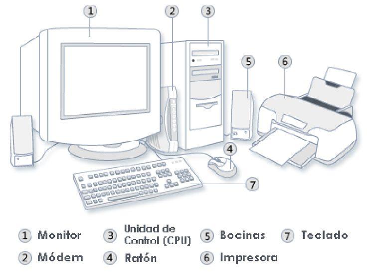 Partes de la computadora para niños de primaria para colorear ...