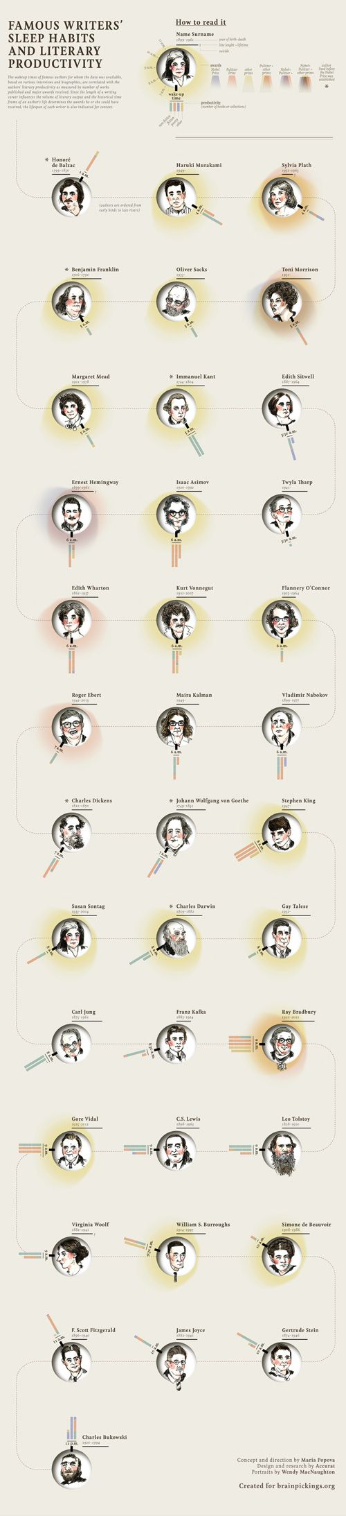 Famous Writers' Sleep Habits vs. Literary Productivity, Visualized