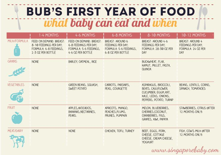 Baby Food Chart. What Baby Can Eat, When. First 12 Months.