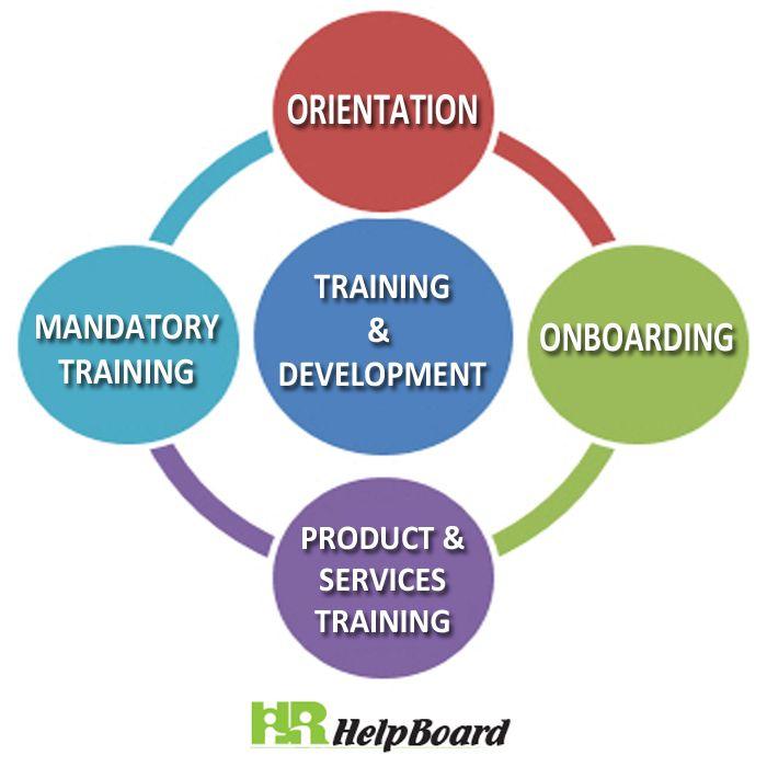 Training Development Training And Development Learning And Development Employee Training