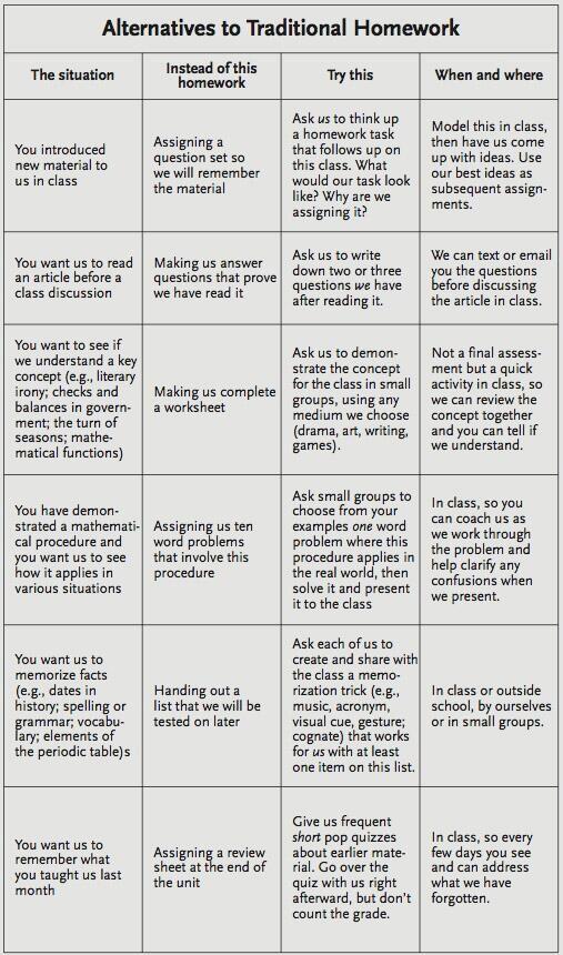 Alternatives to homework...